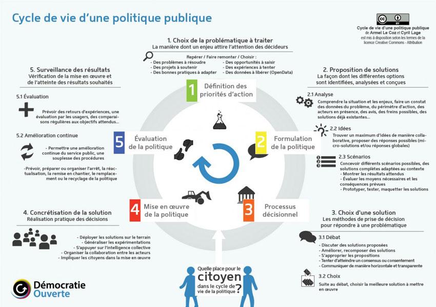 cycle de vie politique publique